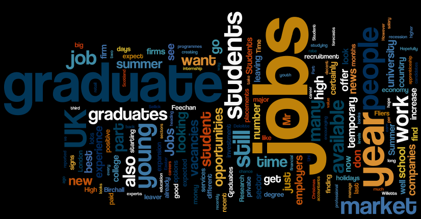 Student Jobs Word Cloud