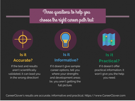 How To Choose A Career Test